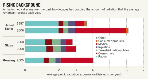 Researchers pin down risks of low-dose radiation  Nature News  Comment