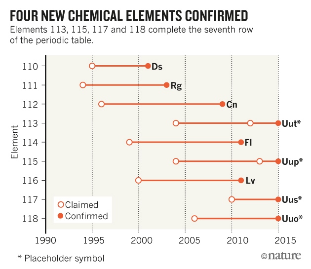 Four chemical elements added to periodic table  Nature News  Comment