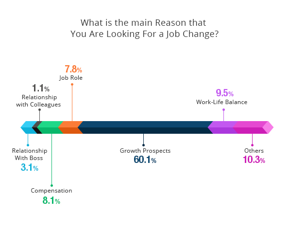 Growth prospects replace salary as a prime reason for a job change