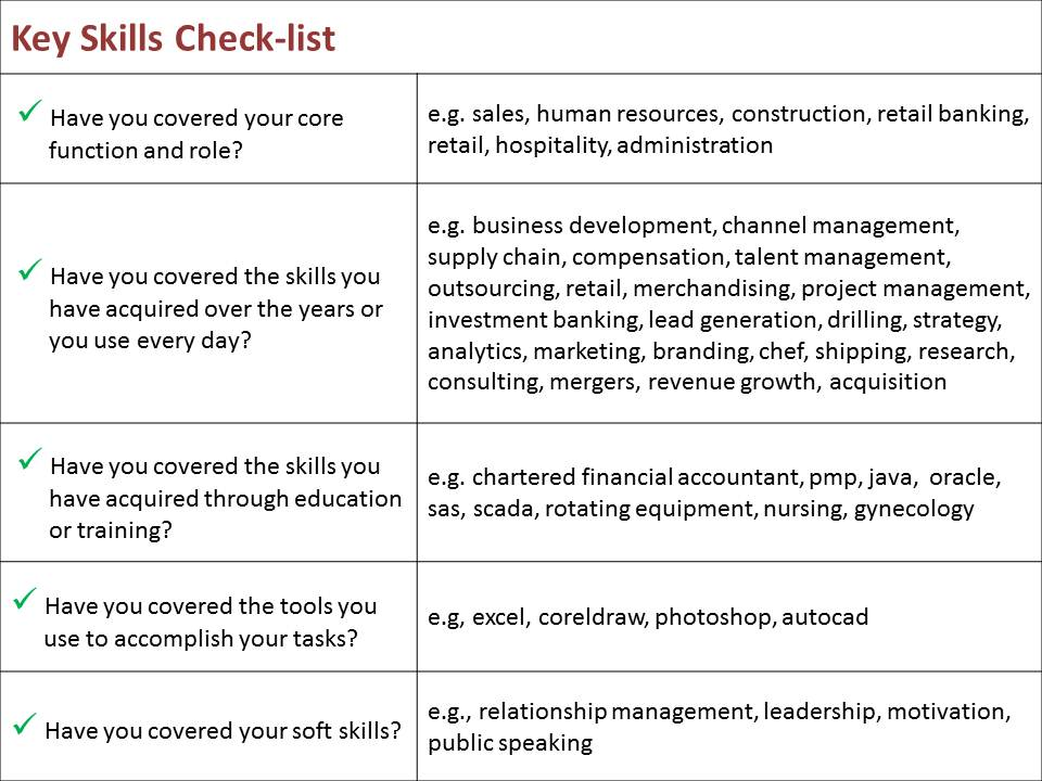 Boost your Searchability Now! Fuel your profile with Key Skills - Skills List On Resume