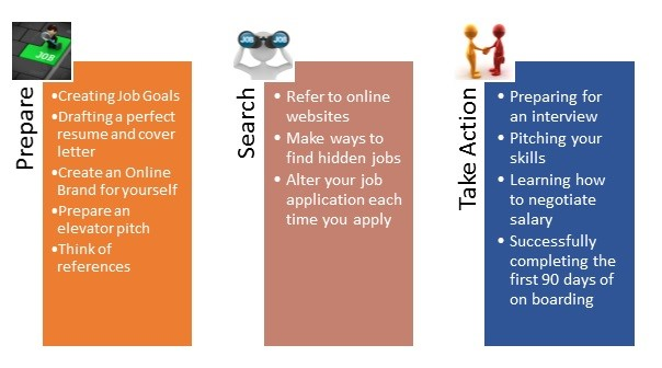 3 Steps to a Perfect Job Search \u2013 Tips For Job Search -