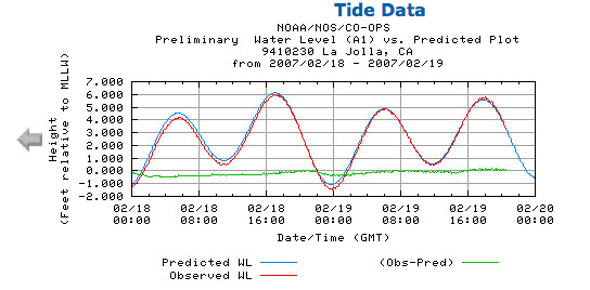 How the Tides Work Sailing Blog by NauticEd