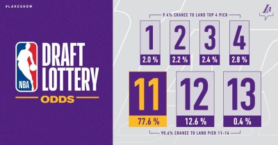 Lakers' Odds at the 2019 NBA Draft Lottery | Los Angeles Lakers