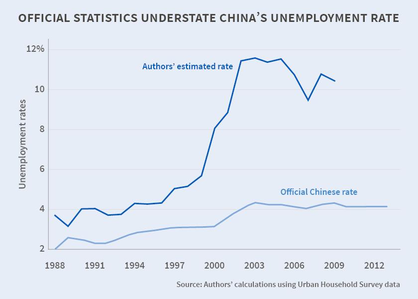 Economist\u0027s View China