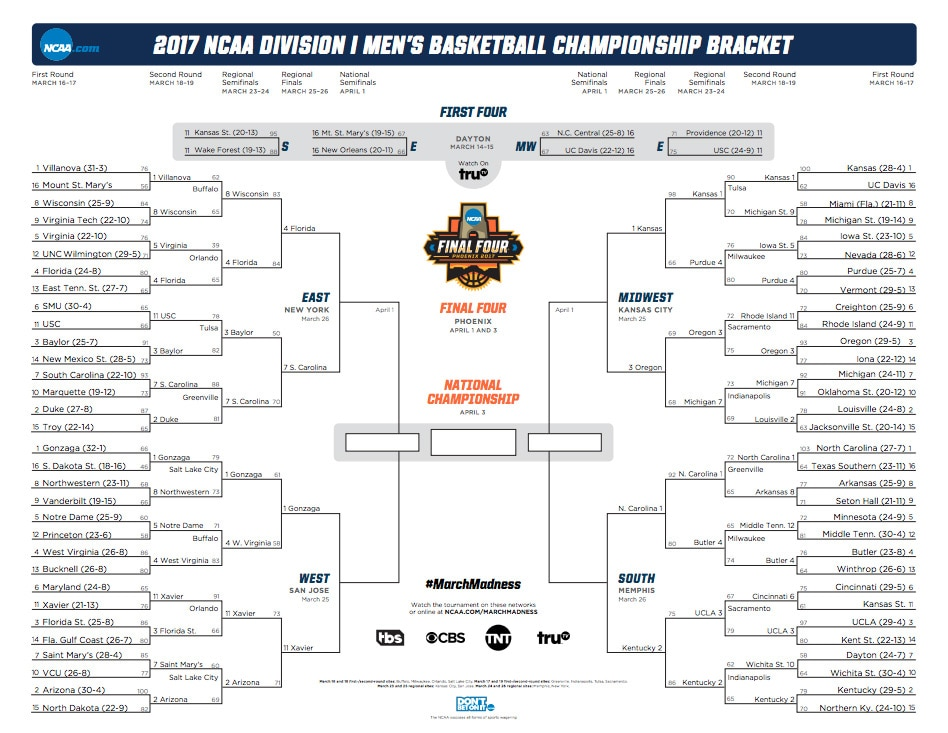 March Madness 2017 Printable NCAA tournament bracket NCAA