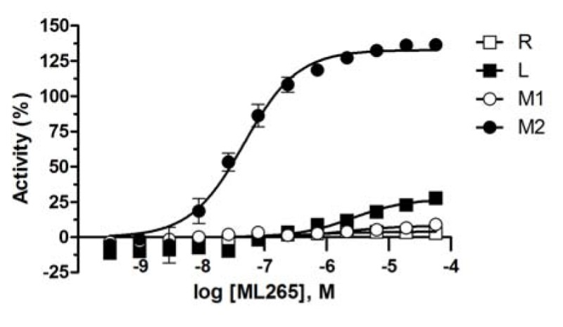 Figure 3, ML265 shows selective activation of PKM2 over PKM1, PKR