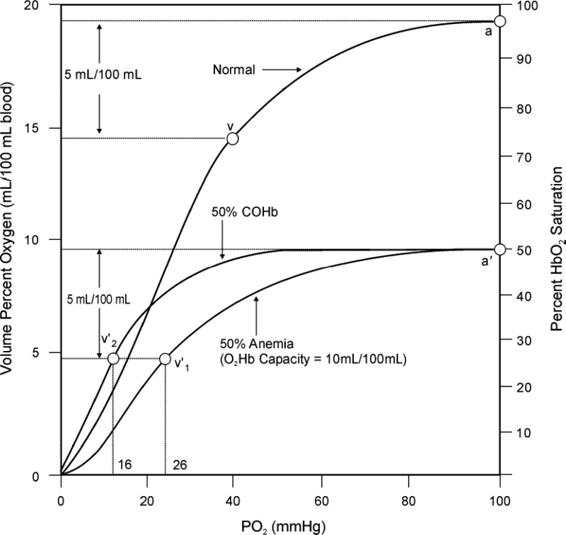 Figure 3-5, Oxyhemoglobin Dissociation Curve for Normal Human Blood