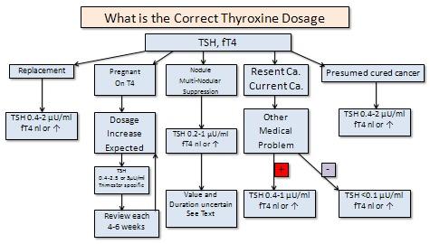 Thyroid Nodules - Endotext - NCBI Bookshelf