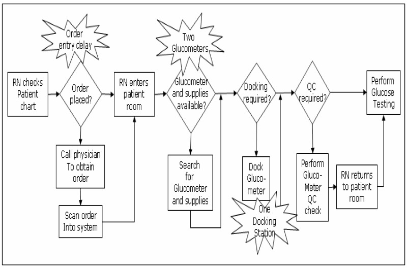 Figure 2a, Process flow diagram for performing a glucose test on a