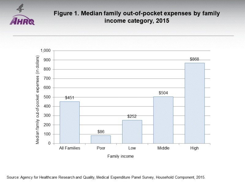 Figure 1, Median family out-of-pocket expenses by family income