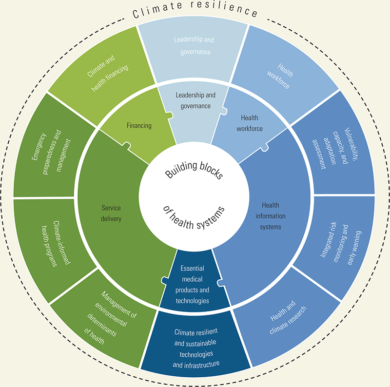Figure 84, Components for Building Climate-Resilient Health Systems