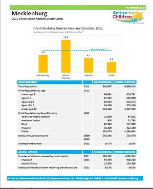 2012 Child Health Report Card County Data Cards - NC Child The
