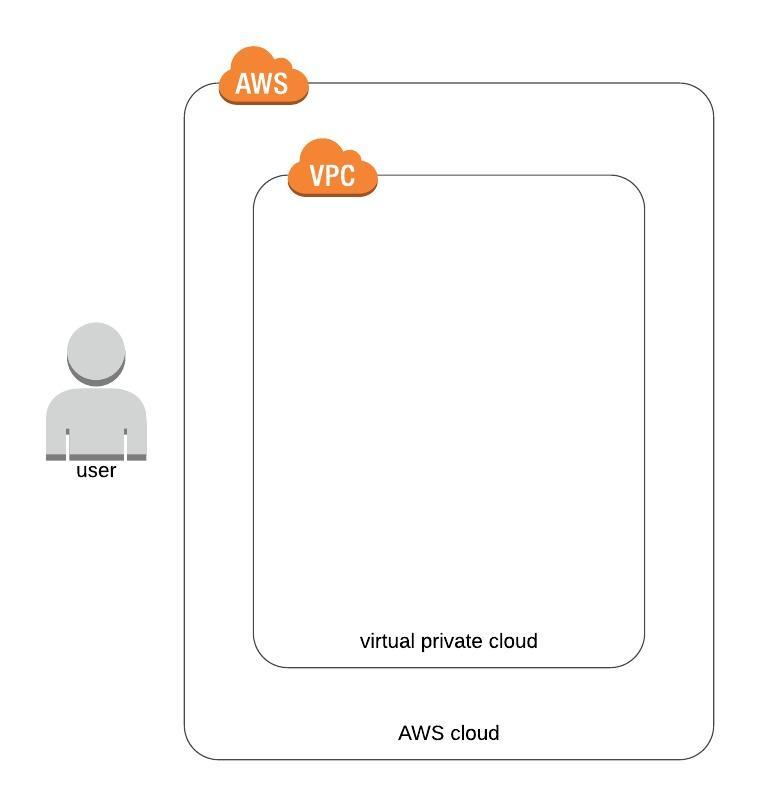 How to Achieve Fine-Grained Control with AWS Organizations nClouds