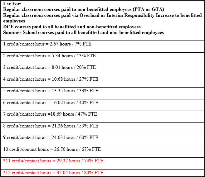 Payroll Forms Crib Sheet Human Resources and Payroll NDSU