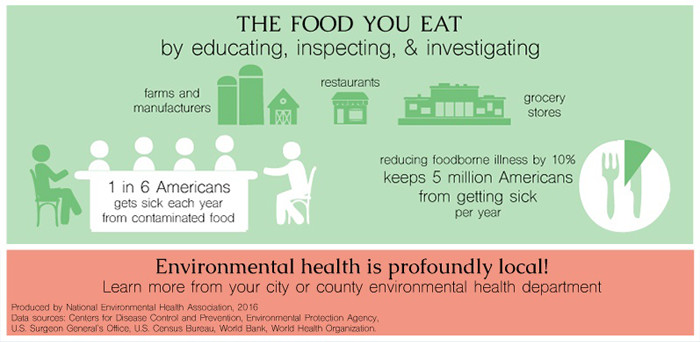 Food Safety Materials National Environmental Health Association NEHA - food handlers test answers