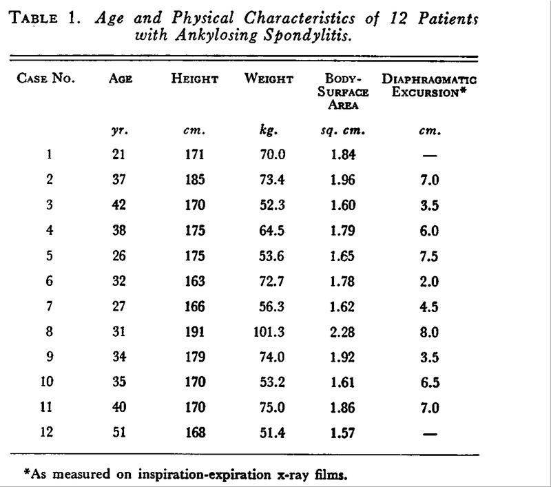 Some Effects of Ankylosing Spondylitis on Pulmonary Gas Exchange NEJM