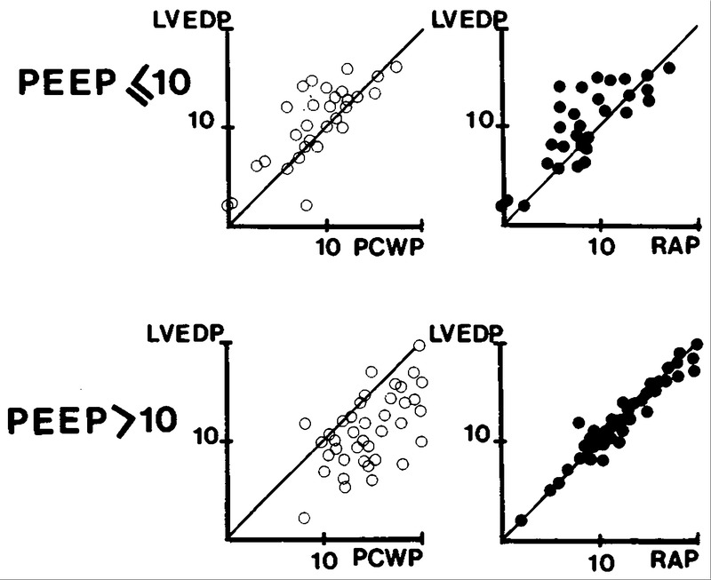 Influence of Positive End-Expiratory Pressure on Left Ventricular