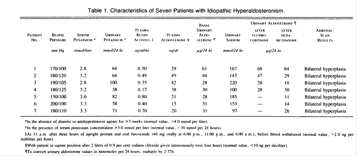 Idiopathic Hyperaldosteronism \u2014 A Possible Role for Aldosterone