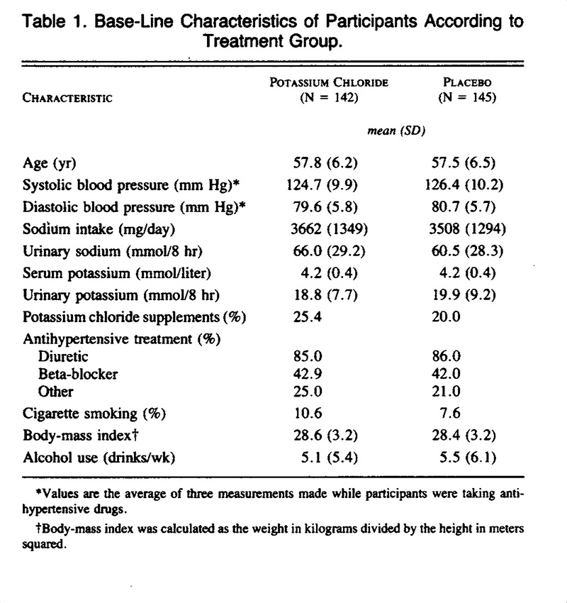 The Influence of Oral Potassium Chloride on Blood Pressure in - blood pressure chart by age and weight