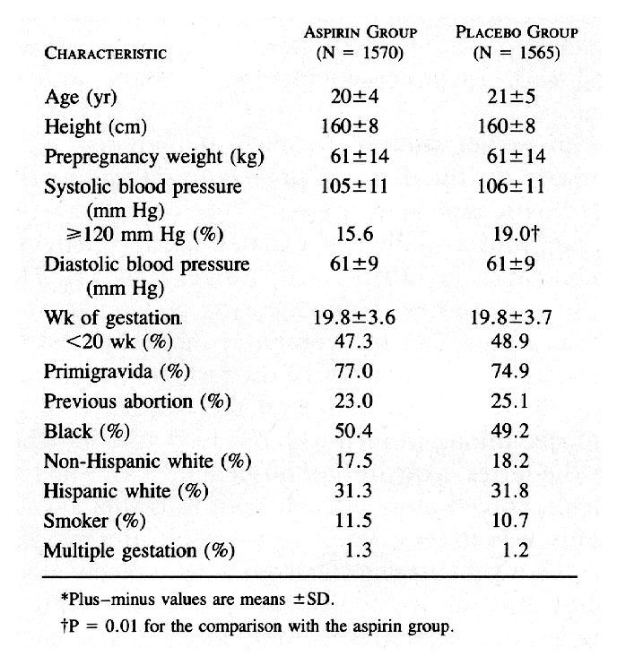 Prevention of Preeclampsia with Low-Dose Aspirin in Healthy - blood pressure chart by age and weight