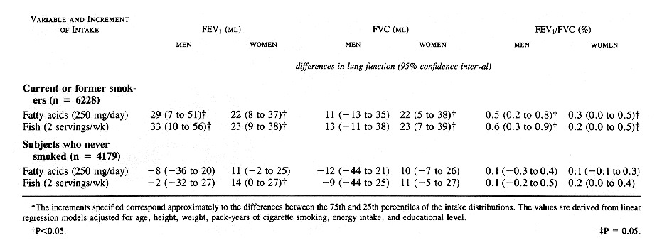 Dietary n-3 Polyunsaturated Fatty Acids and Smoking-Related Chronic