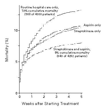 Aspirin, Heparin, and Fibrinolytic Therapy in Suspected Acute