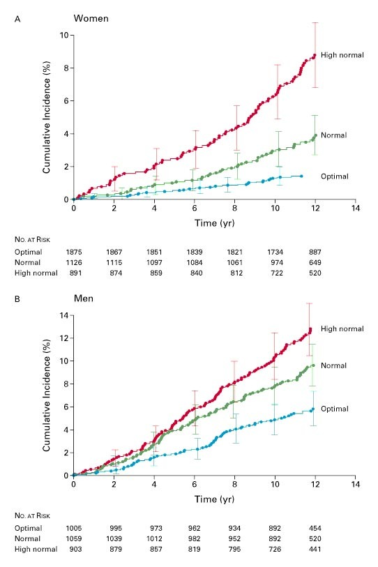 Impact of High-Normal Blood Pressure on the Risk of Cardiovascular - how to graph blood pressure over time