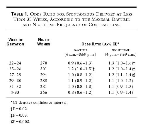 Frequency of Uterine Contractions and the Risk of Spontaneous