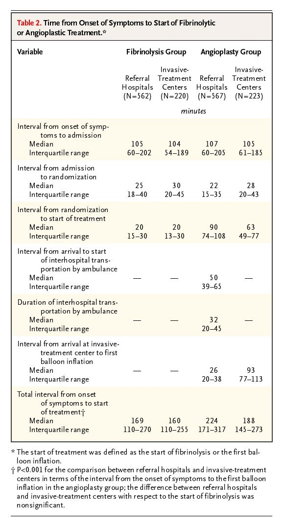 A Comparison of Coronary Angioplasty with Fibrinolytic Therapy in