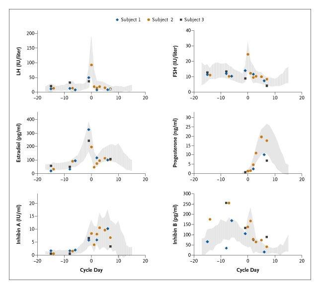 Recombinant Human Leptin in Women with Hypothalamic Amenorrhea NEJM