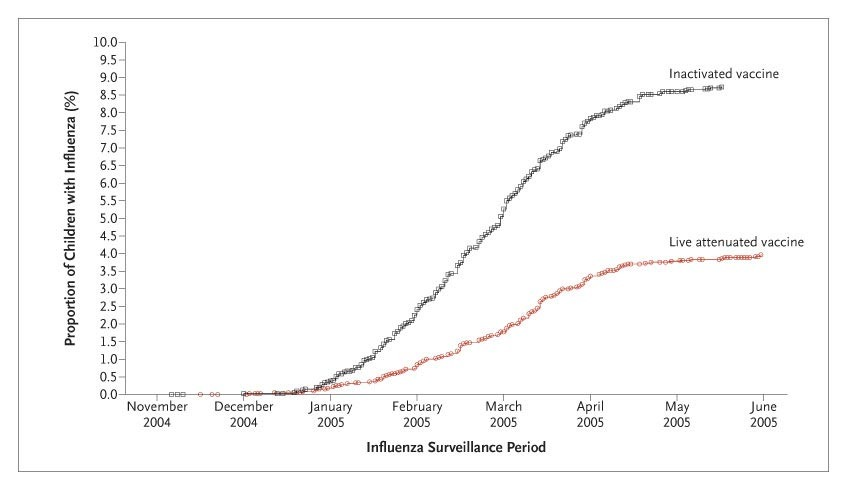 Live Attenuated versus Inactivated Influenza Vaccine in Infants and