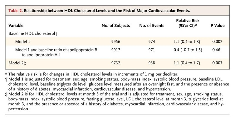 HDL Cholesterol, Very Low Levels of LDL Cholesterol, and