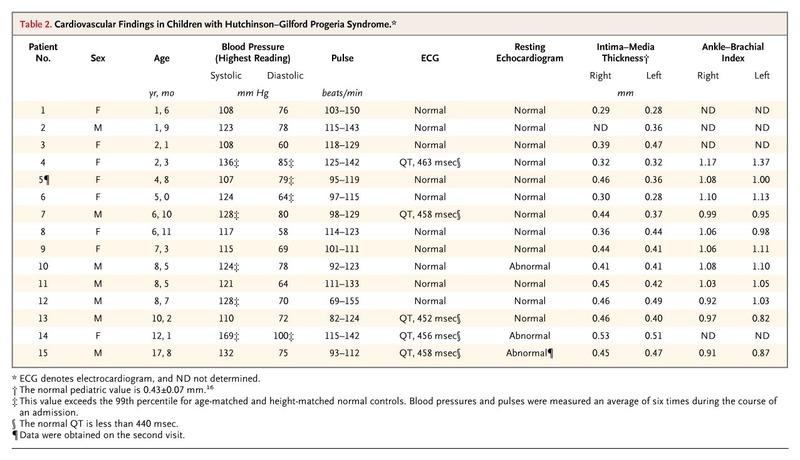 Phenotype and Course of Hutchinson\u2013Gilford Progeria Syndrome NEJM