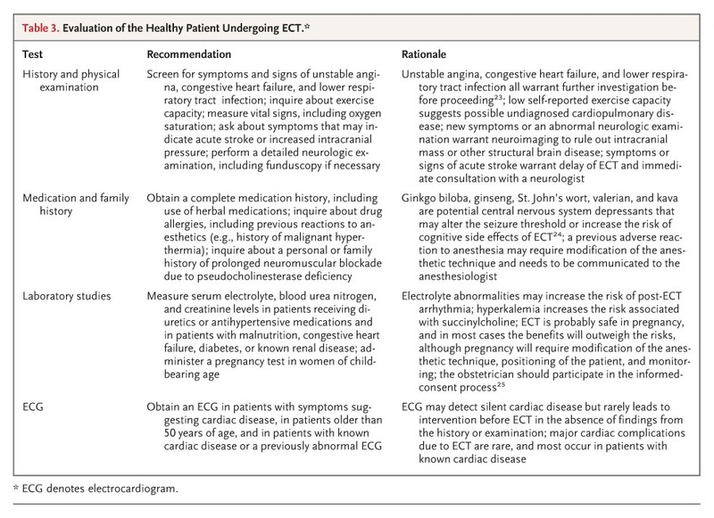 Medical Evaluation of Patients Undergoing Electroconvulsive Therapy