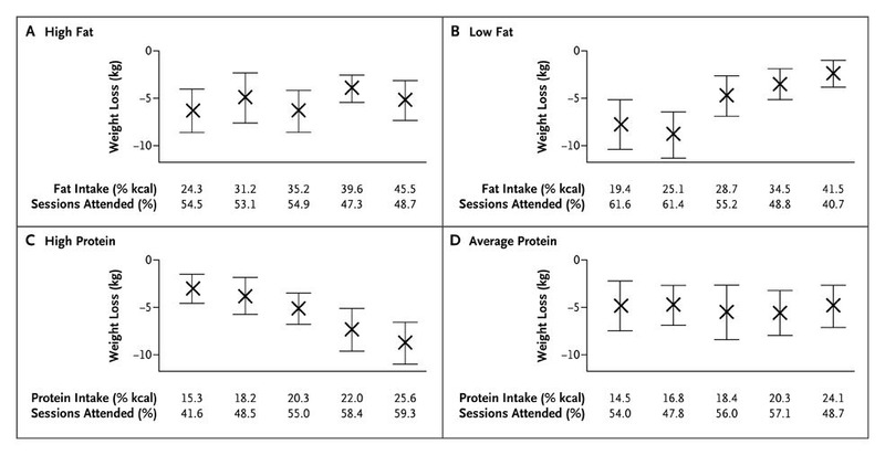 Comparison of Weight-Loss Diets with Different Compositions of Fat