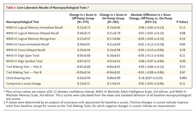 On-Pump versus Off-Pump Coronary-Artery Bypass Surgery NEJM