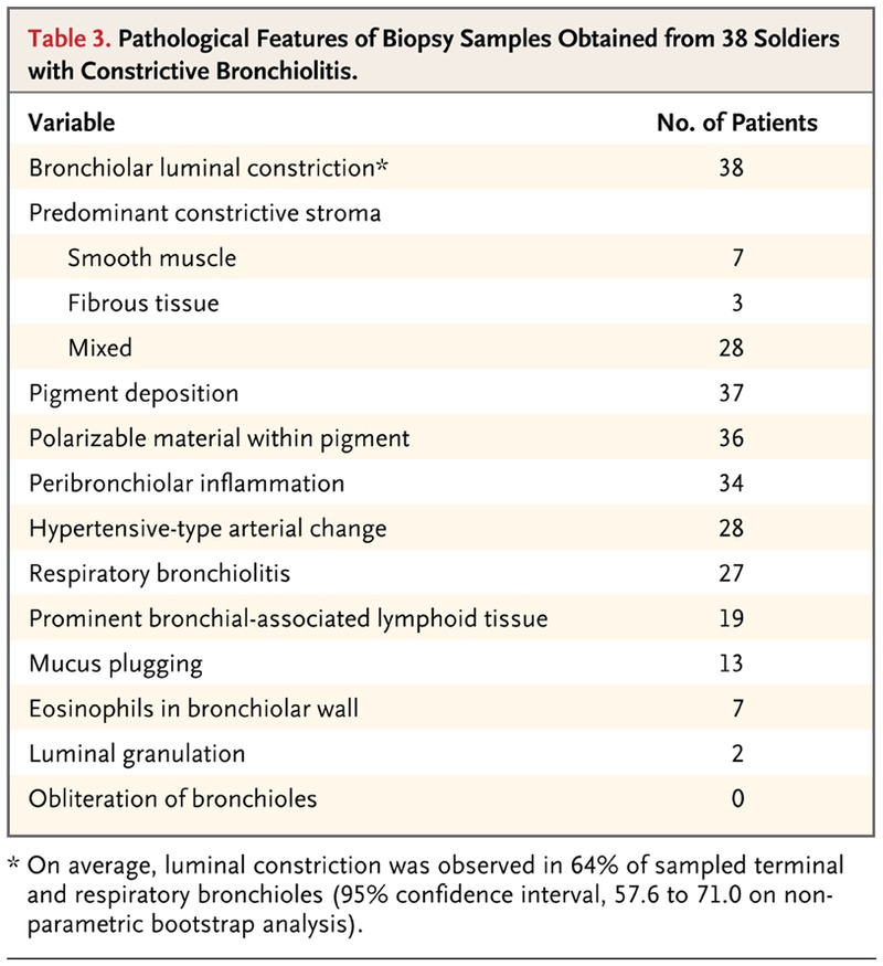 Constrictive Bronchiolitis in Soldiers Returning from Iraq and