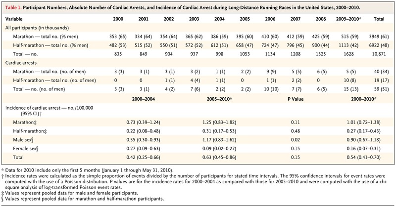 Cardiac Arrest during Long-Distance Running Races NEJM - running title scientific paper
