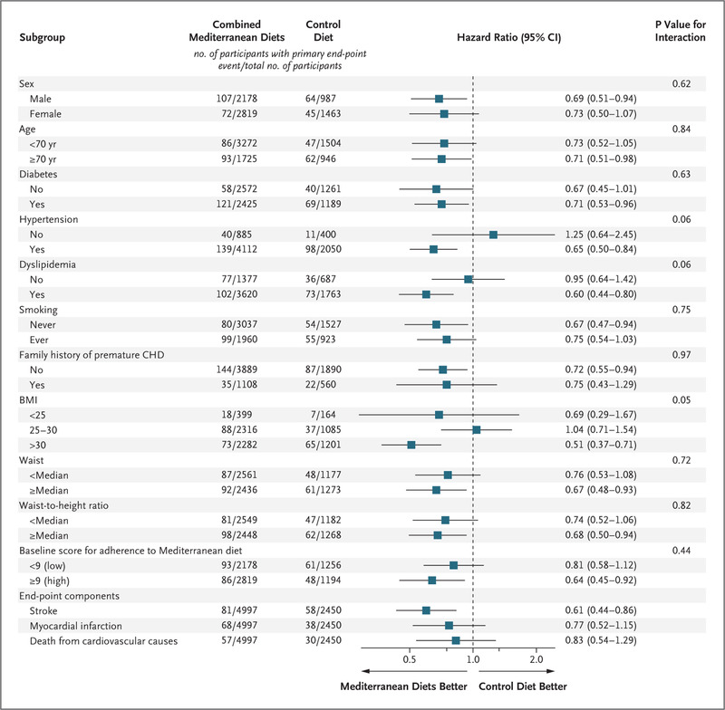 Primary Prevention of Cardiovascular Disease with a Mediterranean