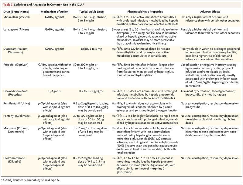 Sedation and Delirium in the Intensive Care Unit NEJM