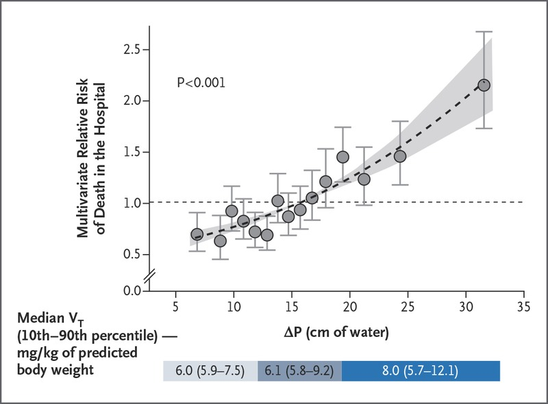 Driving Pressure and Survival in the Acute Respiratory Distress