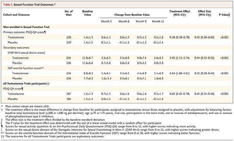 Effects of Testosterone Treatment in Older Men NEJM