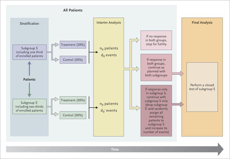 Adaptive Designs for Clinical Trials NEJM