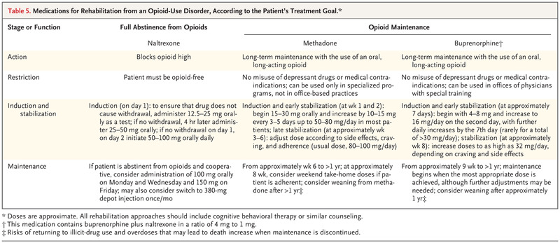 Treatment of Opioid-Use Disorders NEJM