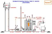 Fuel Fired Thermic Fluid Heater, Oil Fired Thermic Fluid ...