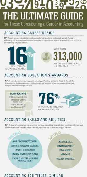 finance Archives - Page 2 of 4 - NerdGraph Infographics - Accounting Job Titles