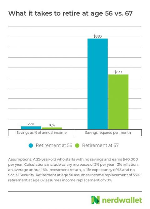 Dreaming of an Early Retirement? Here\u0027s What It Takes - NerdWallet