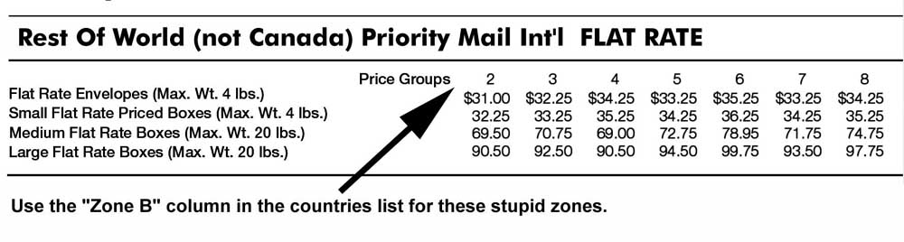 Current USPS Postage Rate Charts - simple tables - Rate Chart