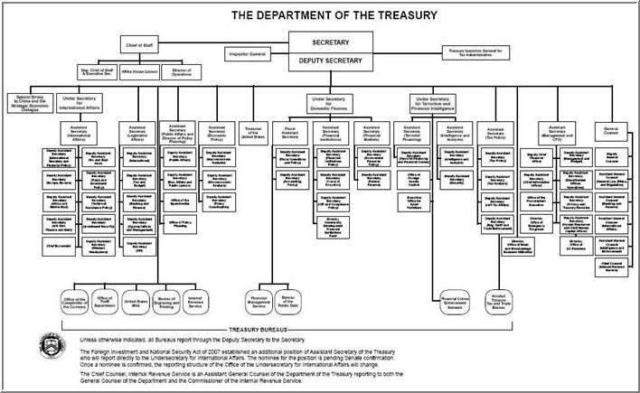 government hierarchy diagram