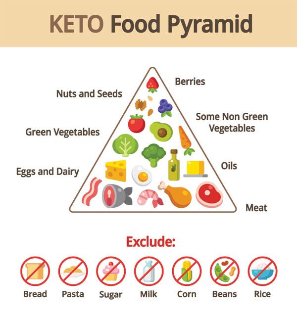 Best Daily Routine Diet Keto Diet